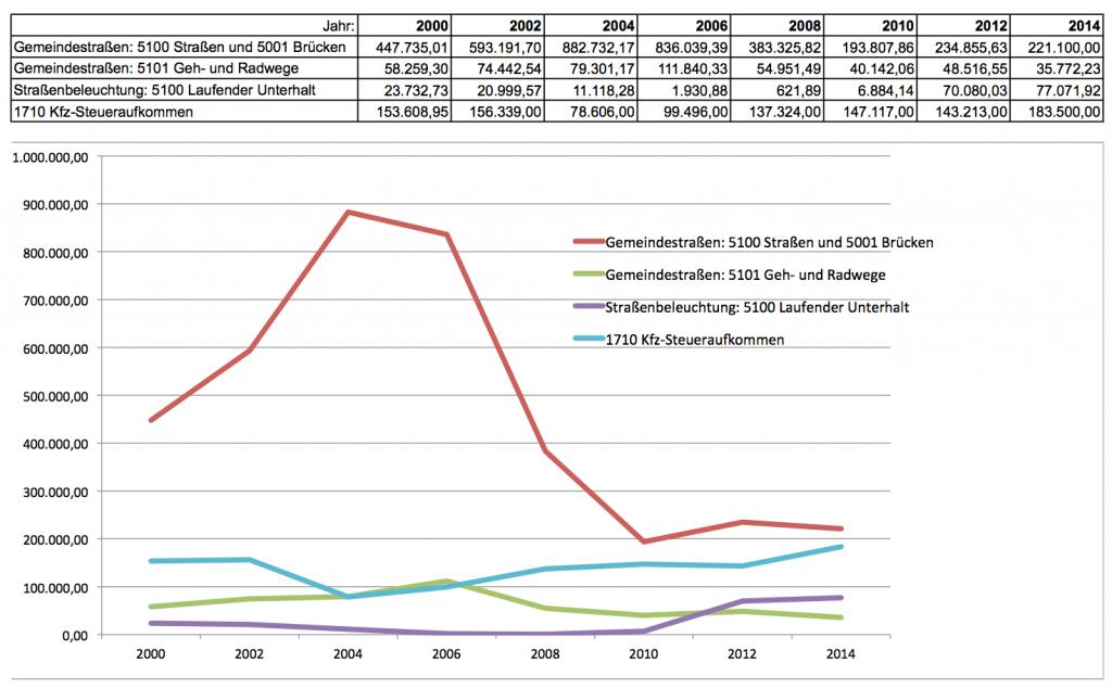Grafik_Ausgabenentwicklung